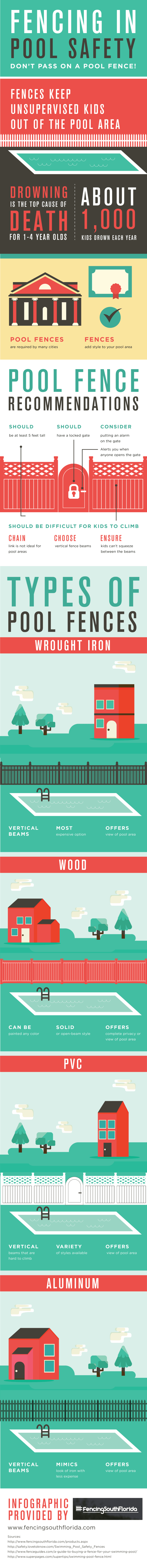 Fencing in Pool safety Infographics